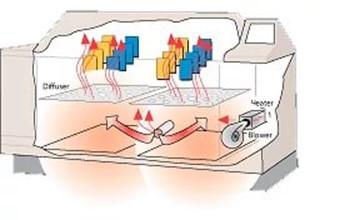 циклические коррозионные испытания