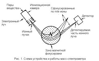 метод масс-спектрометрии