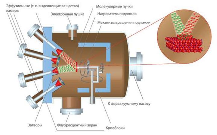 молекулярная эпитаксия